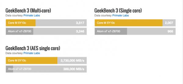 Chaque noyau du Core M, bien que fonctionnant avec à une plus petite fréquence, parvient à calculer beaucoup de données.