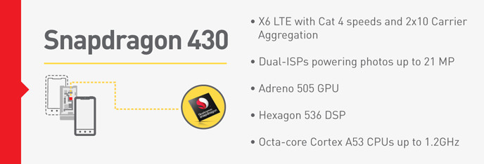 Spécifications de base du Snapdragon 430.