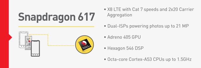 Spécifications de base du Snapdragon 617.